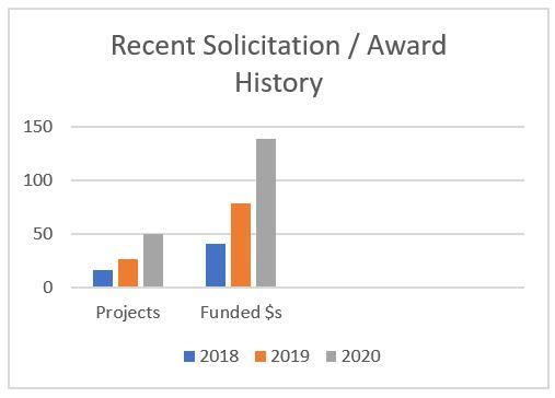 Recent Solicitation/Award History Graph