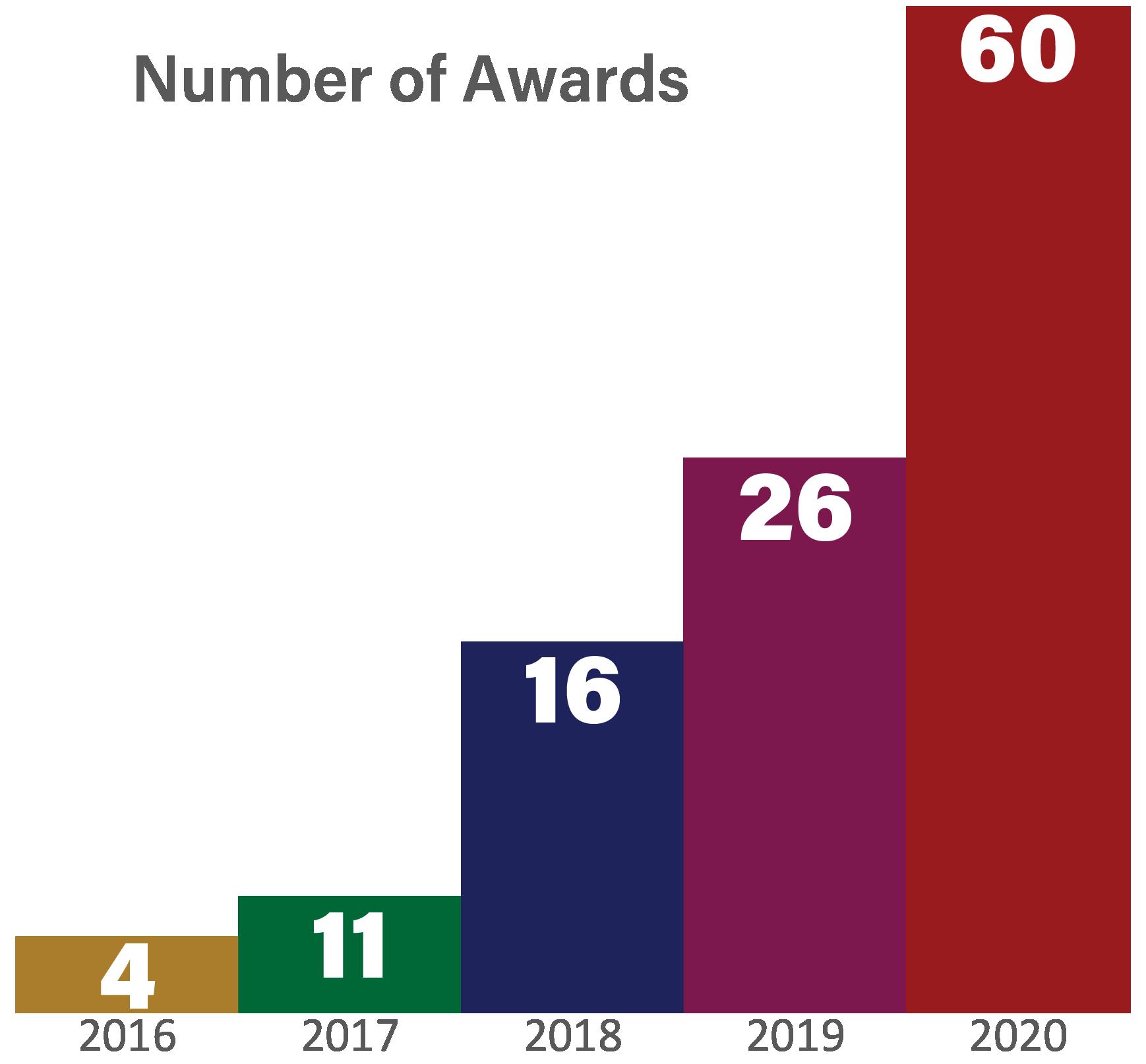Number of Awards: 2016-4; 2017-11; 2018-16; 2019-26; 2020-60
