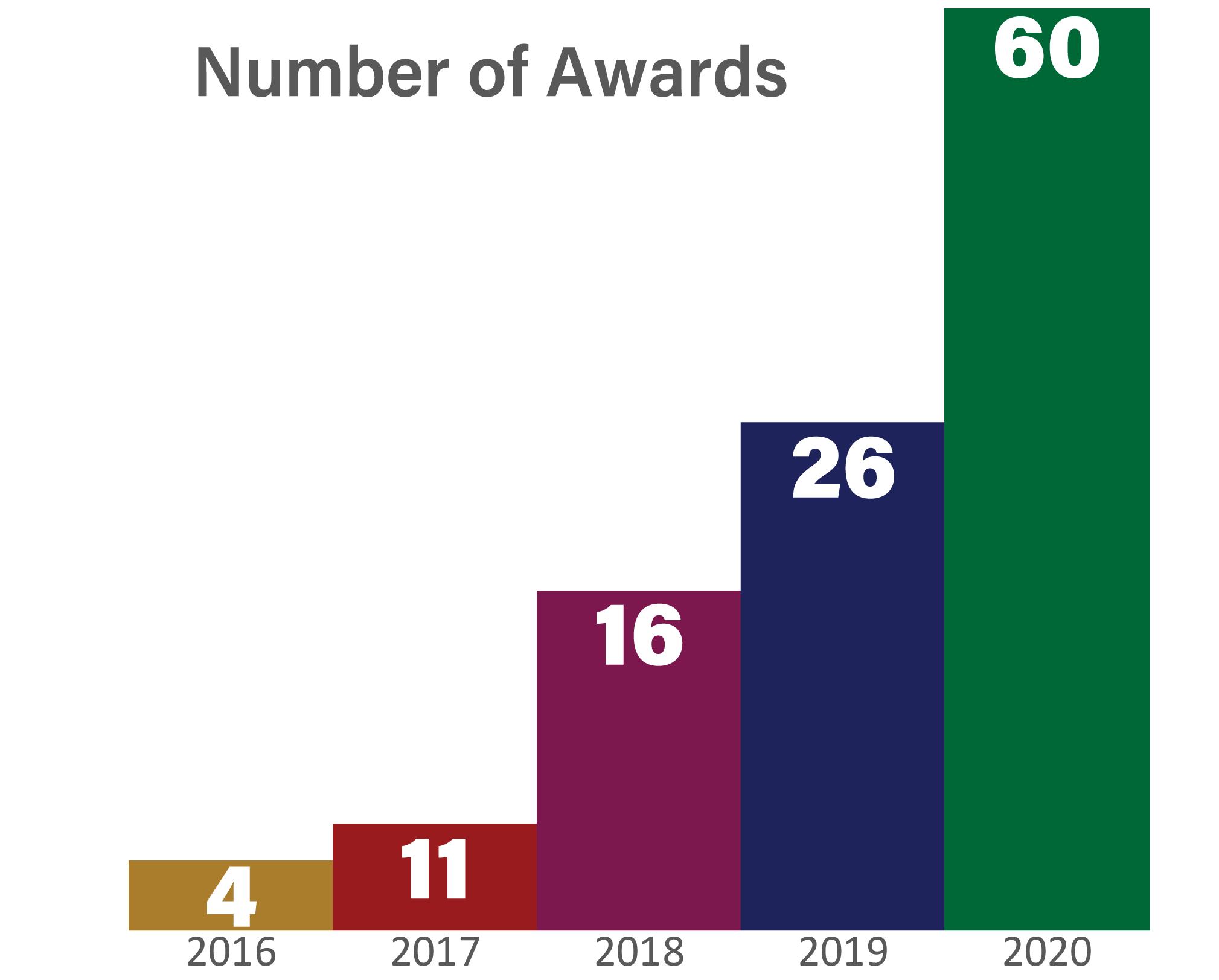 Number of Awards: 2016: 4, 2017: 11; 2018: 16; 2019: 26; 2020: 60